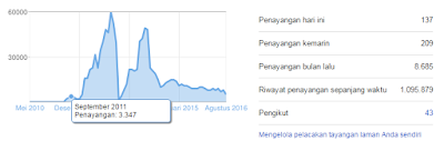 Trafik blog tanpa optimasi
