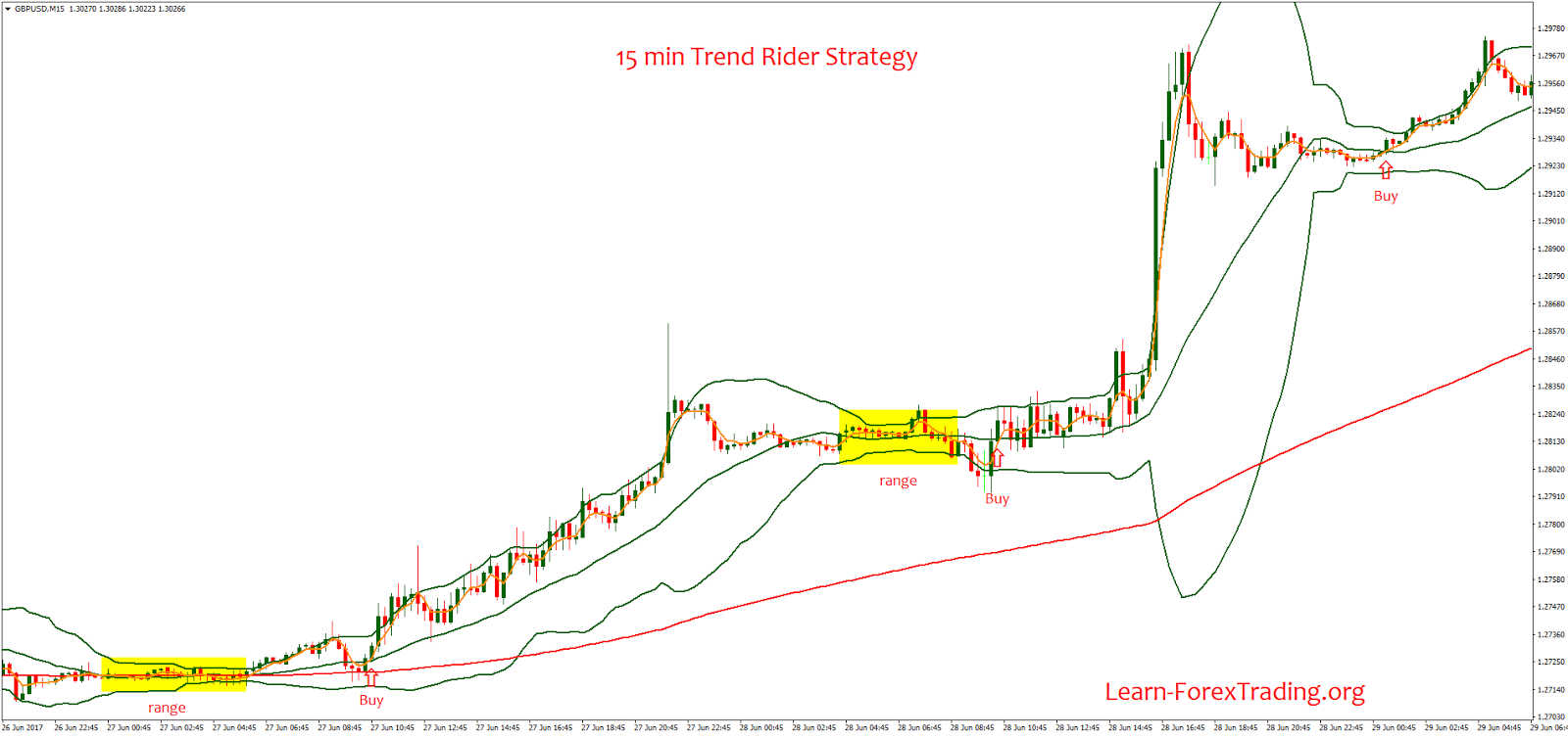 Trend rider forex strategy