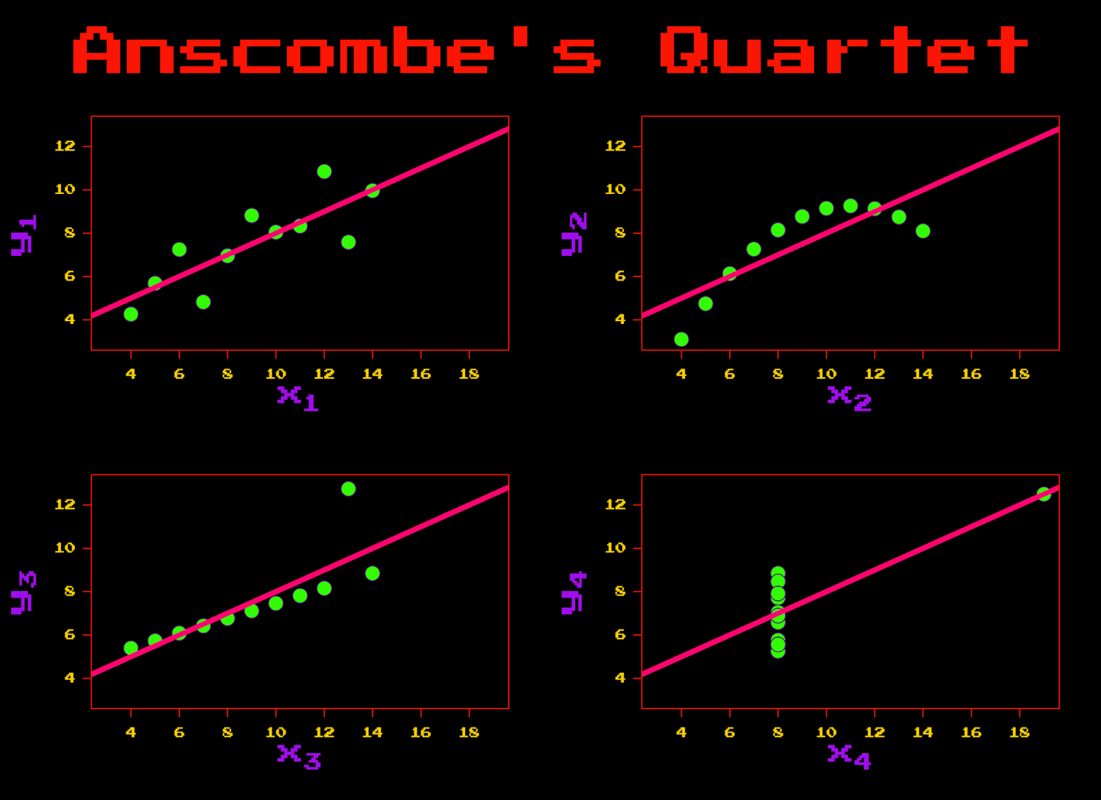 Anscombe's Quartet: 1980's Edition