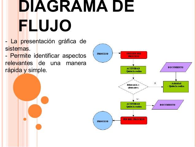 Organizacin y metodos diagramacin el diagrama de flujo tiene la siguiente caracterstica y ventajas ccuart Images