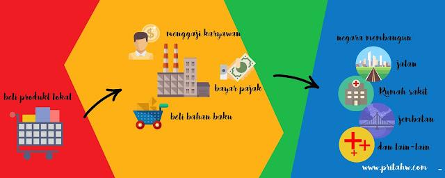cinta produk lokal mataharimall.com