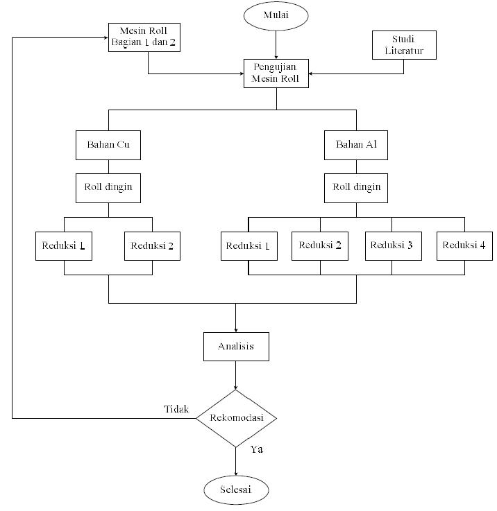 Sosiohumanitas unla pengujian mesin rol plat alumunium diagram alir pengujian 2 persiapan penelitian ccuart Images