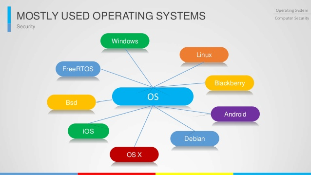Microtechsupports Operating System Technical Support