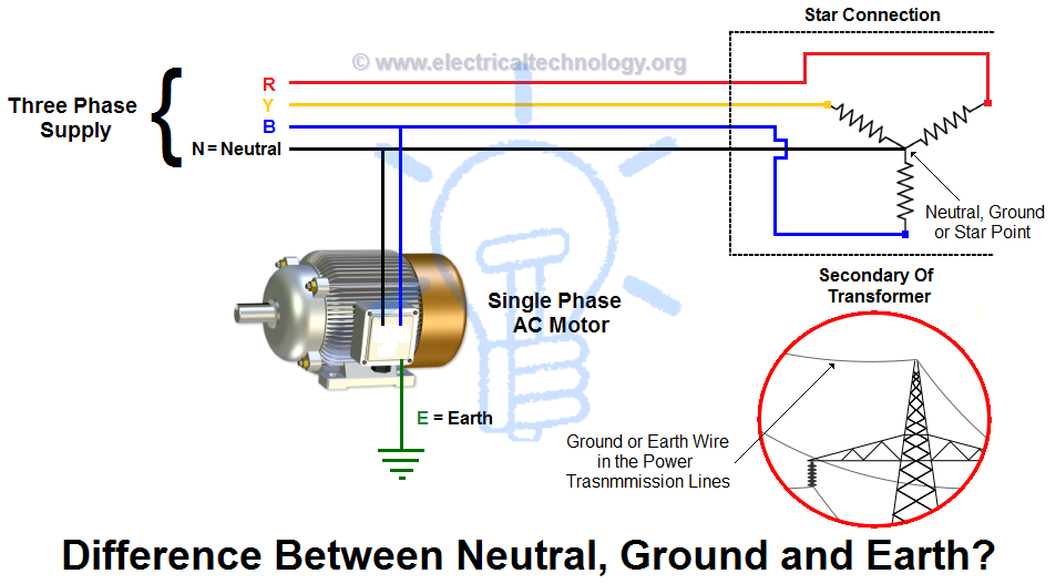What Is The Difference Between Grounding And Earthing