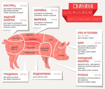 Свинина (полутуши) оптом | Свиная корейка, грудинка и окорок оптовые цены