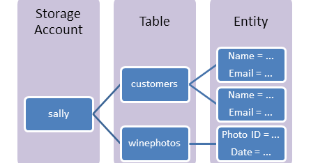 Find a good client for Azure Table storage