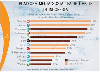 Media sosial terbaik paling aktif untuk bisnis masa kini
