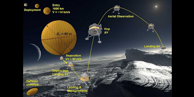 "This image shows the Pluto ""entrycraft"" timeline: (1) Approach from interplanetary speed of about 31,000 mph (14 km/s); (2) decelerator deployment; (3) entry and descent through the atmosphere; (4) separation, translation, and landing; and (6) propulsive hops and jumps for surface exploration. Background Image Credit: L. Calçada of European Southern Observatory (ESO)."