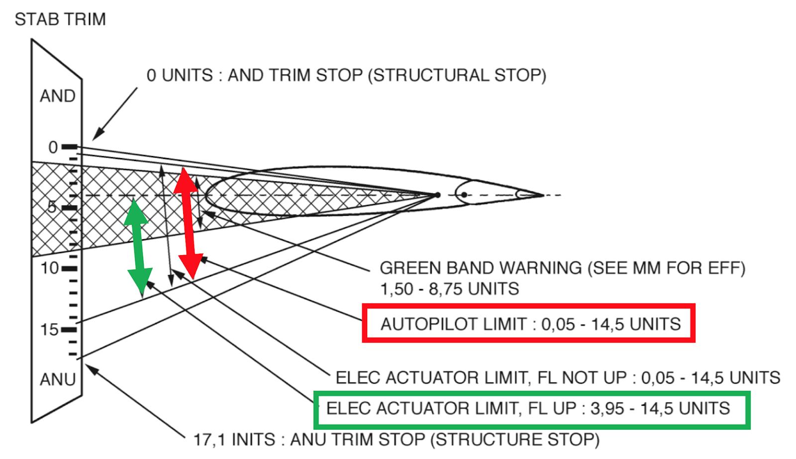 Satcom Guru: Trim Cutout with Severe Out-of-Trim Stabilizer