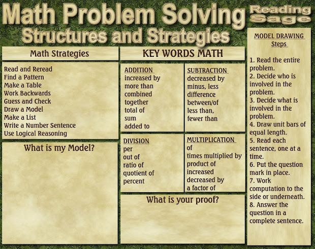 Math Word Problem Solving Strategies