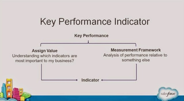 [Neo Marketing] 如何評估內容行銷效益? 設定KPI,邁向成功的領航員