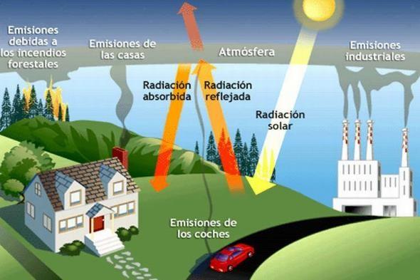 el efecto invernadero para niños