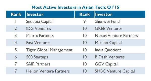 CB Insights公布2015Q1亞洲投資趨勢報告