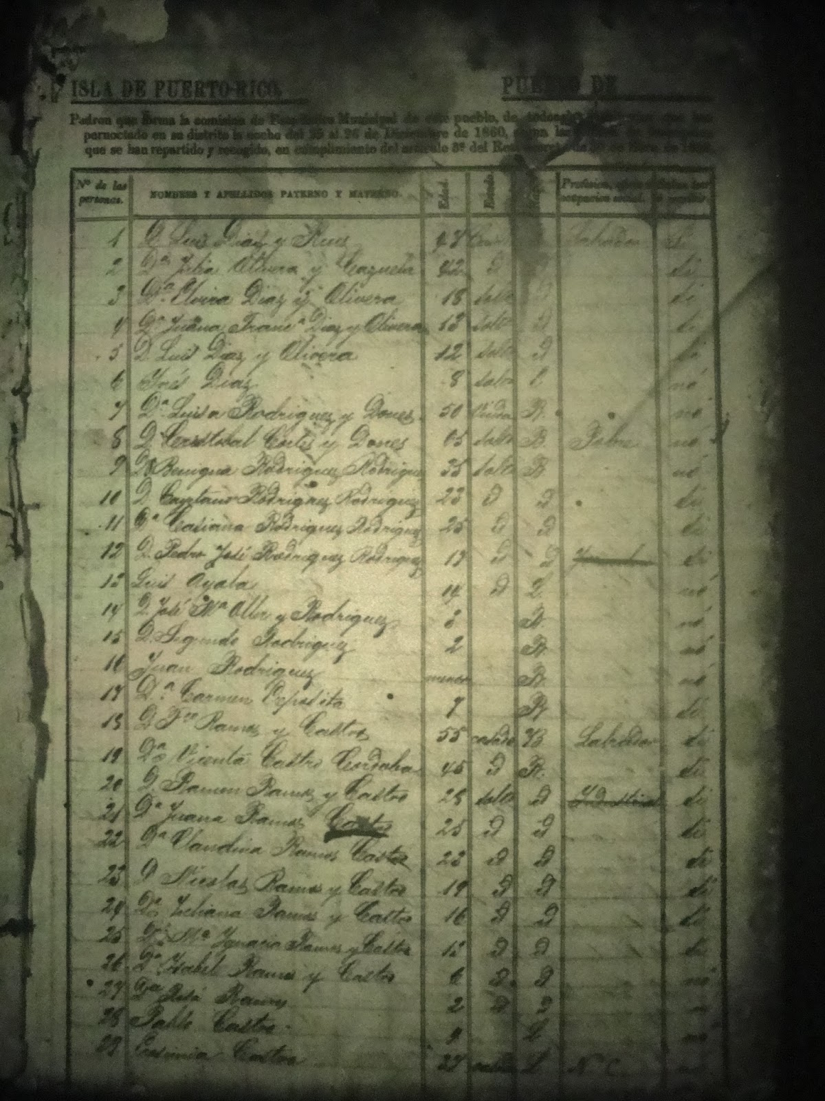 Genealogia Nuestra Our Caribbean Ancestry Puerto Rico Census From
