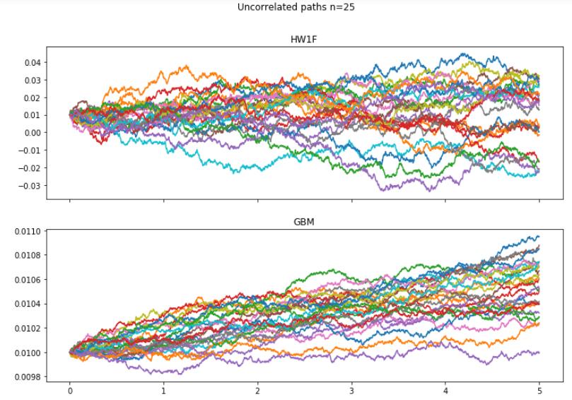 Path: QuantLib-Python: Path Generator Method for