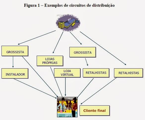 Resultado de imagem para O Comércio: distribuição e circuitos de distribuição