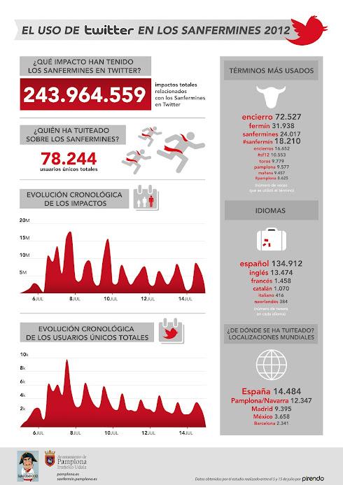Infografía san fermin