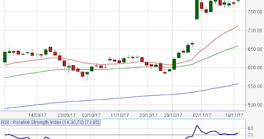 RALLY OF BULLS WAS CONTINUING IN TODAY'S MARKET; NIFTY ABOVE 10280
