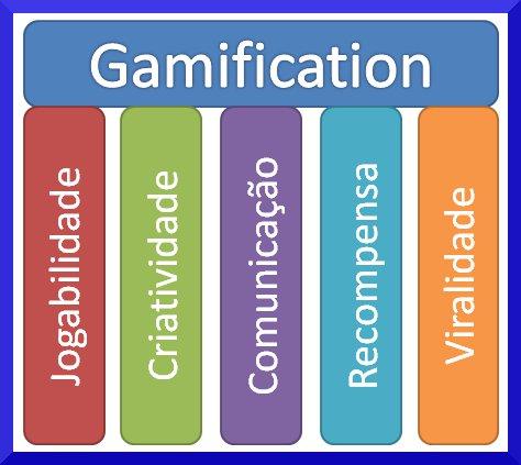 Gamification: Básico