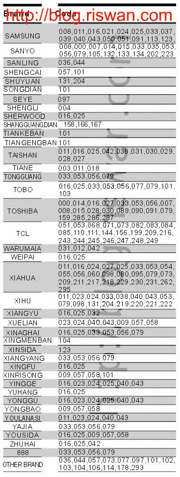 Kode Remot Ichiko : remot, ichiko, Adeeology, Remote, Universal, Chung, RM-133E