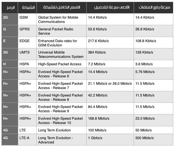 الجدول  يعرض سرعات هذة الرموز 4G.3G.G.H+.E بالتفصيل بشكل اكبر