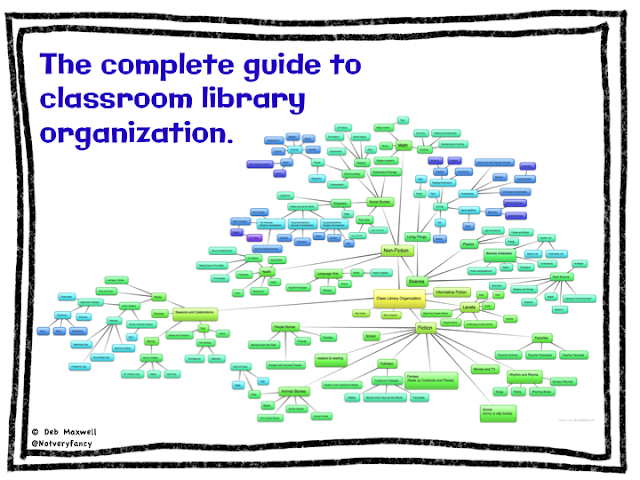 The complete classroom library organizational guide.