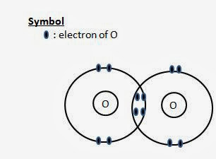 oxygen molecule, covalent molecules,   dot and cross diagram, showing outermost shells only, valence electrons only