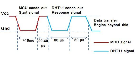 dht11(rht01) sensor start