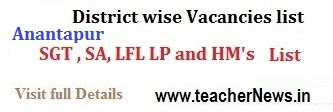DEO Anantapur Transfers SGT SA LP Vacancies, Seniority list deoananthapuramu.blogspot.in