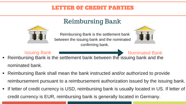 Reimbursing banks roles and responsibilities under a letter of credit transaction.