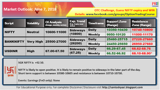 Indian Market Outlook: June 07, 2018