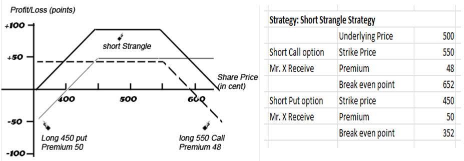 Options strangle strategy short