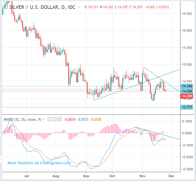 SPOT SILVER Price Forecast (XAGUSD) - Swing SELL(Short)