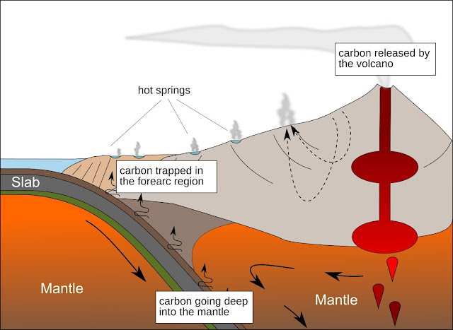 Major deep carbon sink linked to microbes found near volcano chains