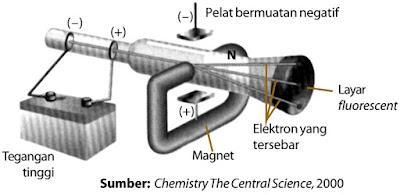 Prinsip Percobaan Penemuan Elektron