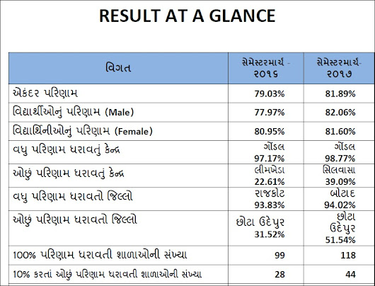 GUJCET Result 2017 Declared