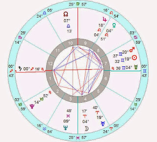 Daily Horoscope Forecast JUNE 10 2015 Pisces to Aries
