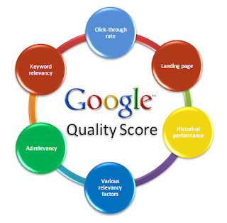 Adwords Quality Score news 2013