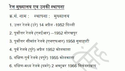 Indian Railway GK