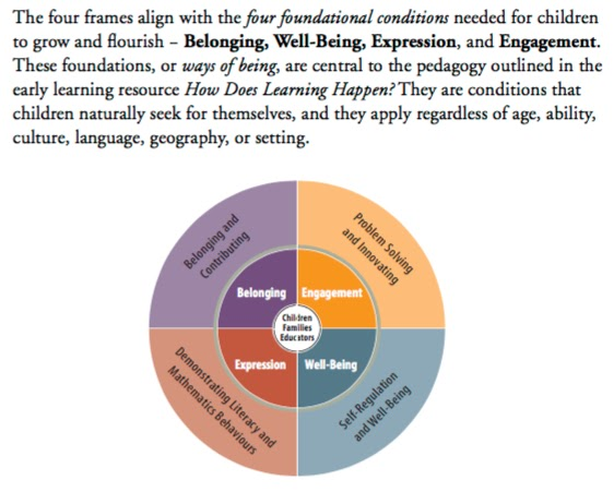 Collaborative Teaching Checklist ~ Transforming our learning environment into a space of