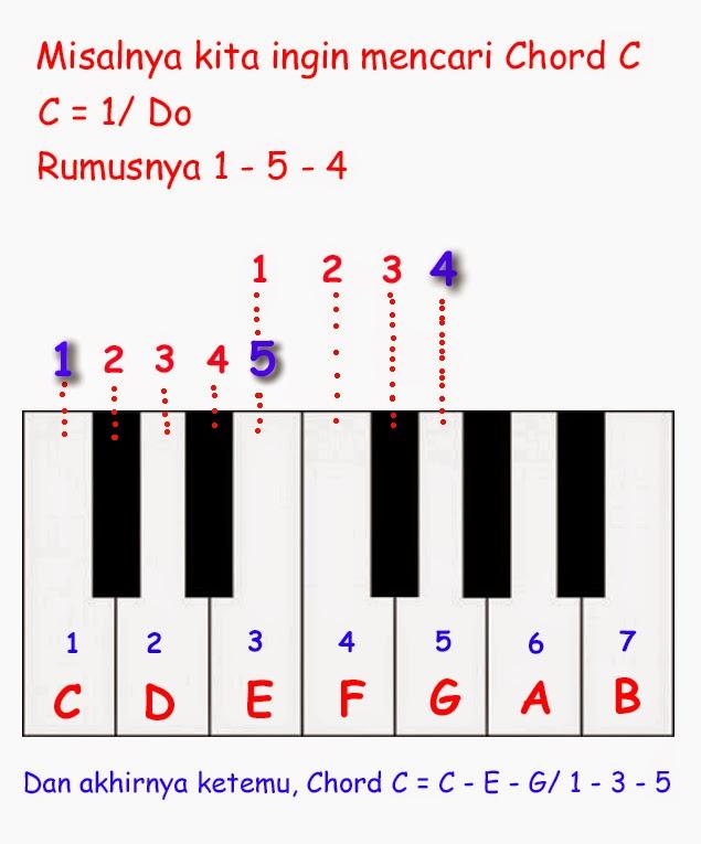 Cara Memainkan Pianika : memainkan, pianika, Memainkan, Keyboard, Pianika, --BLOG-KU--
