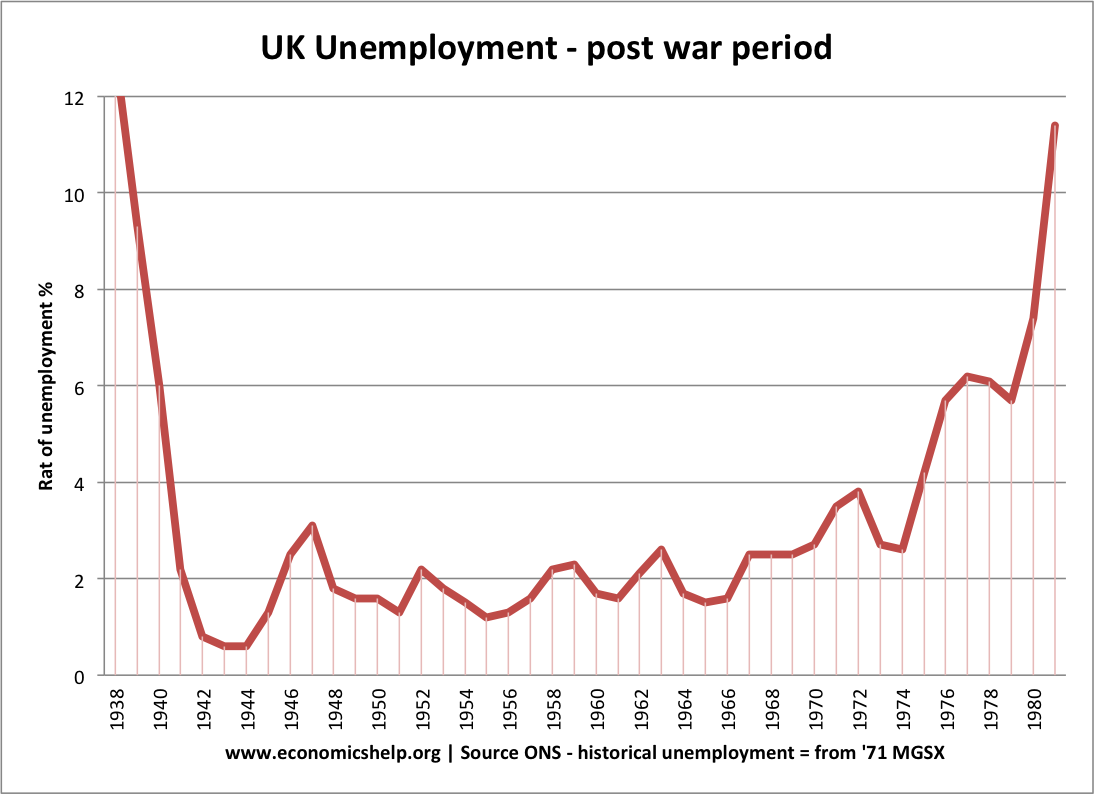 economics essays see historical unemployment uk