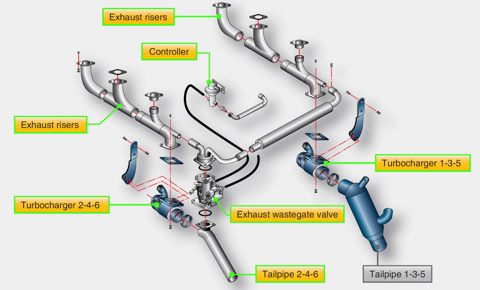hight resolution of supercharged induction systems