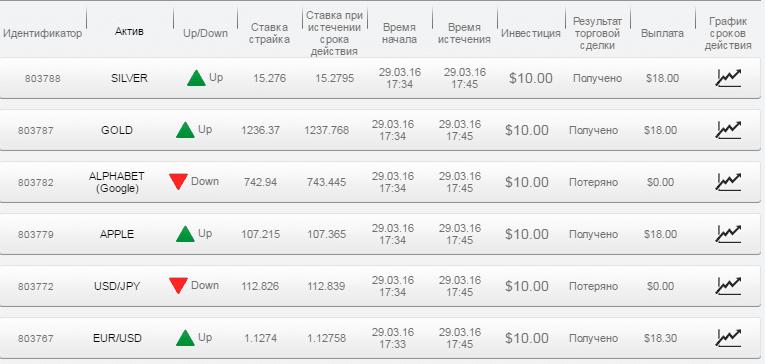 Отчет по бинарным опционам за 29.03.16