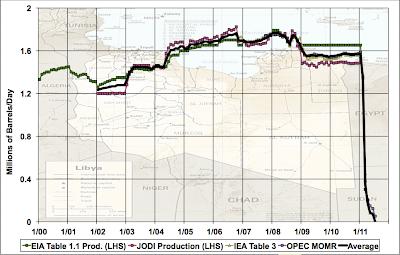 Stuart Staniford: Libyan Oil Production thumbnail
