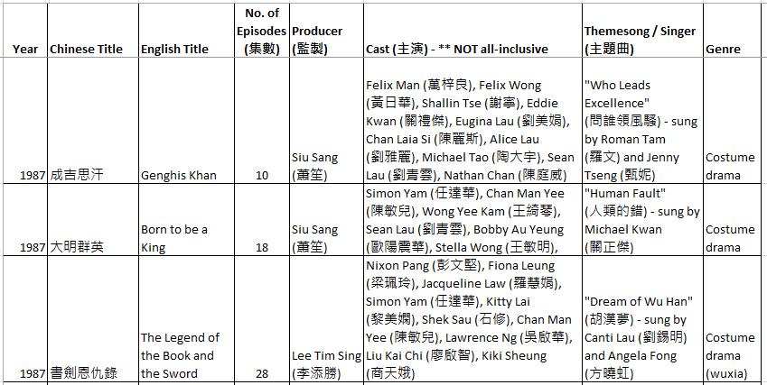 LL's Musings 小賢角落: TVB series recommendations from the years