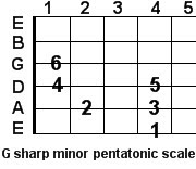 G sharp minor pentatonic guitar scale