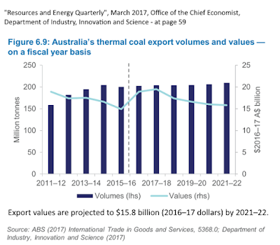 Australia's thermal coal exports