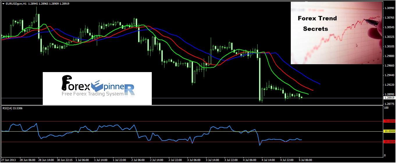 Forex trading tricks