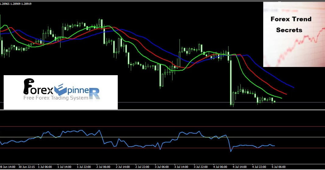 Deep secrets of forex trading